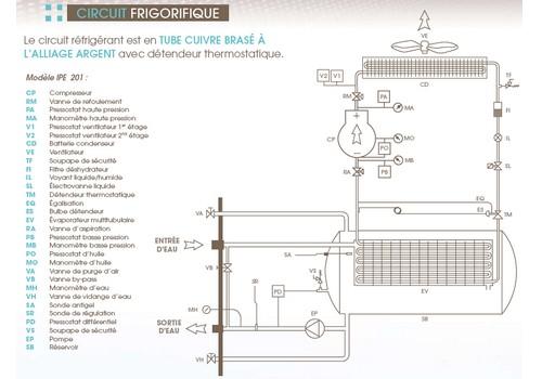 groupe froid industriel groupe eau glac e. Black Bedroom Furniture Sets. Home Design Ideas